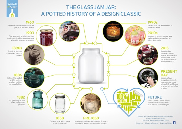Friends of Glass Timeline